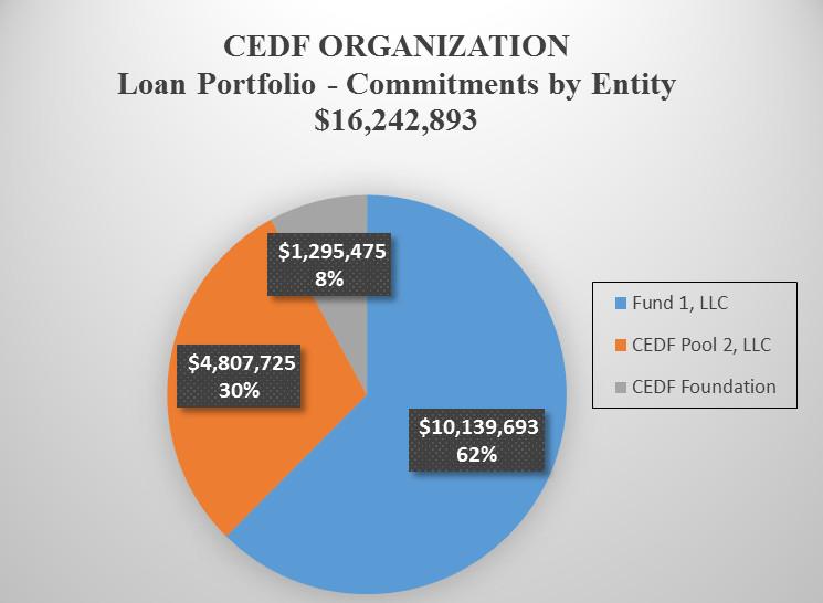 Loan Commitments by Entity