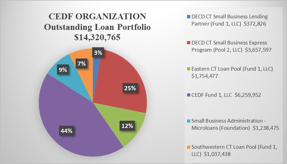 Outstanding Loans in Portfolio